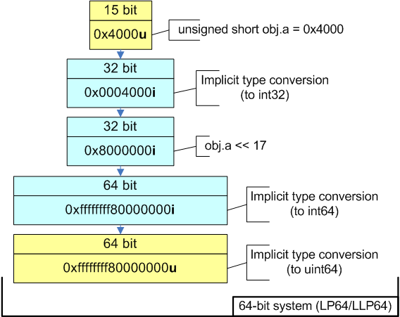 Figure 4 - Calculation of expression in 64-bit code