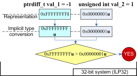 Figure 1 - Transformations taking place in the 32-bit version of the code