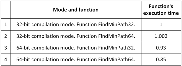 Table 1 - The time of executing the functions FindMinPath32 and FindMinPath64