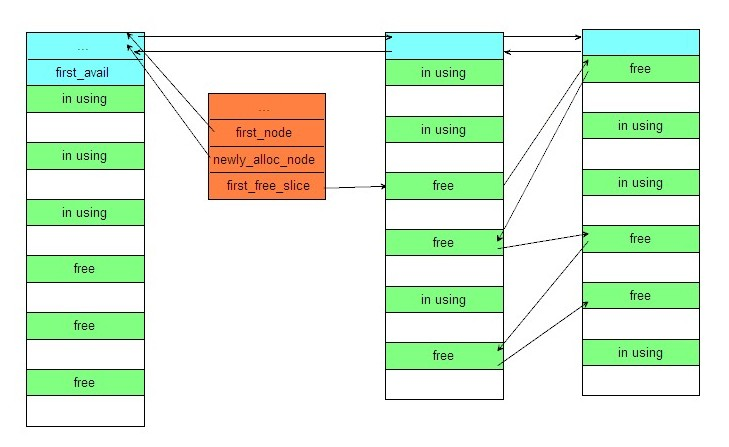 The data structure of a memory pool at runtime.