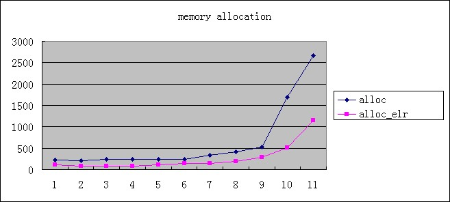 Memory allocation chart.