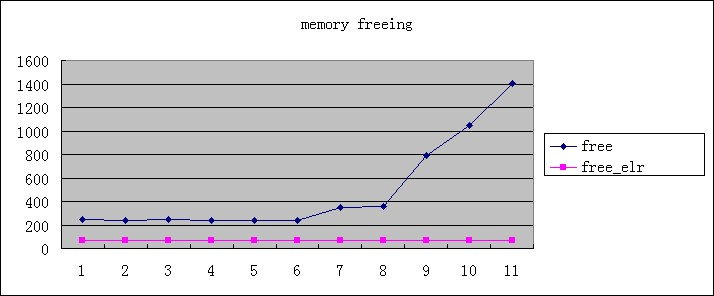 Memory freeing chart.