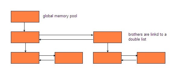 All memory pools are organized in tree structure.