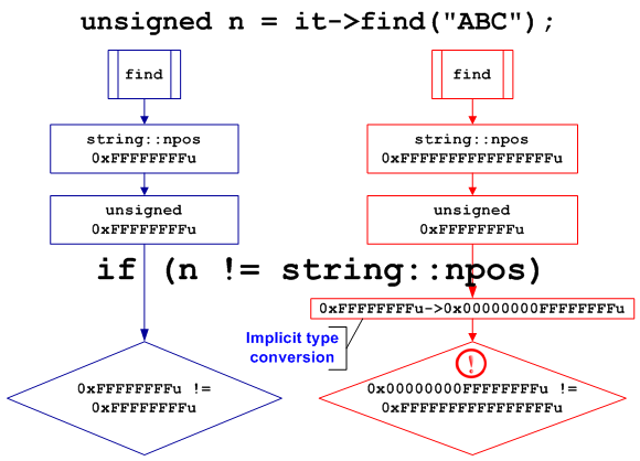 Figure 7 - Schematic explanation of the value truncation error