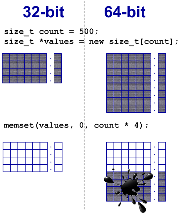 Figure 11 - Only a part of the array is filled