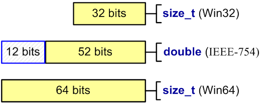 Figure 13 - The number of significant bits in the types size_t and double