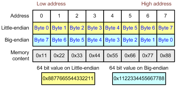 Figure 26 - Byte order in a 64-bit type in little-endian and big-endian systems