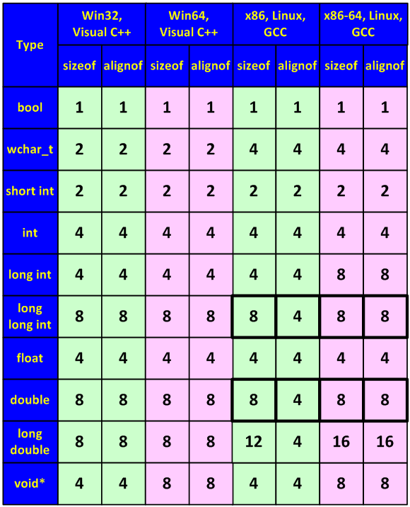 "Figure 27 - Sizes of types and their alignment boundaries (the figures are exact for Win32/Win64 but may vary in the ""Unix-world"", so they are given only for demonstration purpose)"
