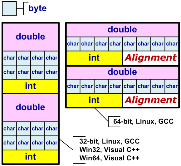Figure 28 - A scheme of structures and type alignment rules