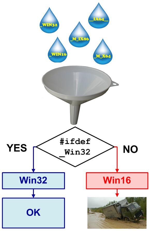 Figure 3 - Two variants - this is too little