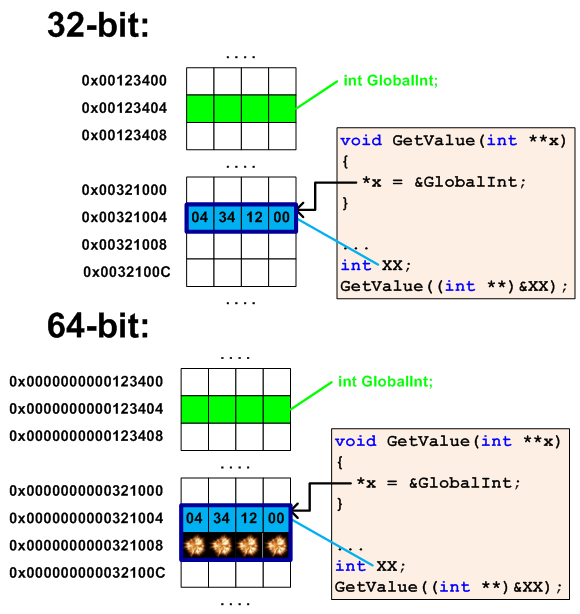 Figure 5 - Memory corruption near the XX variable