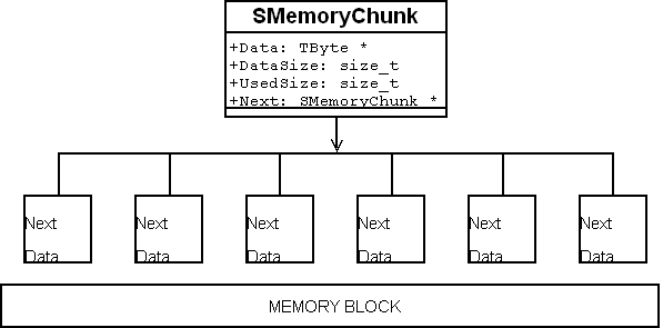 After SMemoryChunk allocation