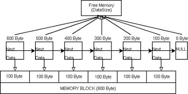Memory-Segmentation finished