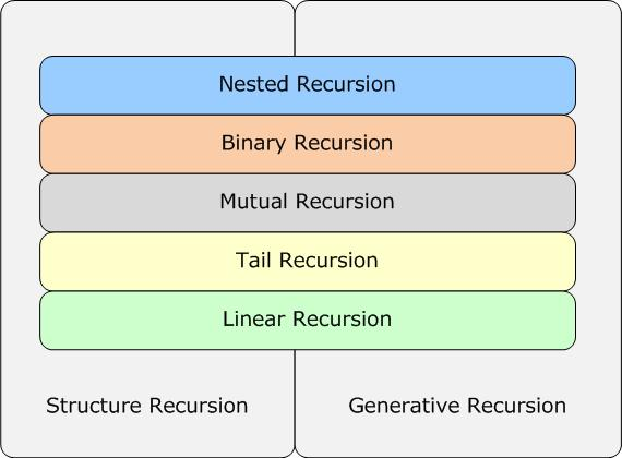 Recursion Types