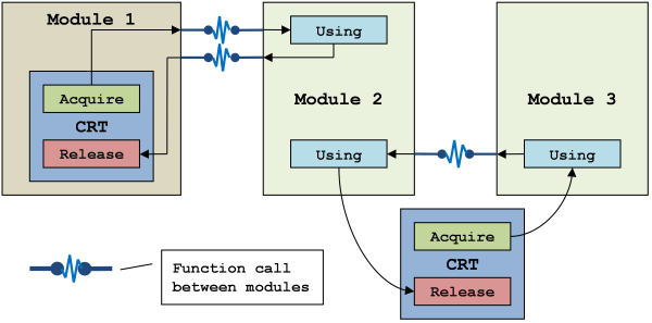 Diagram #2: Using memory allocated by `malloc' from different modules