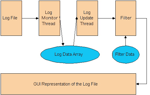Data Flow through the Log File Viewer