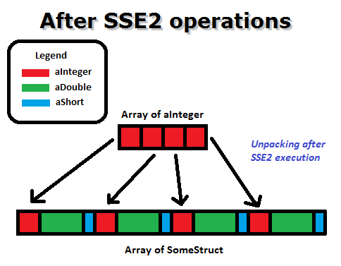 Unpacking after SSE2 execution