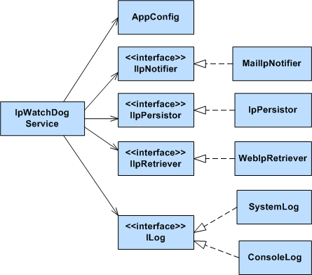IP Watchdog service dependencies