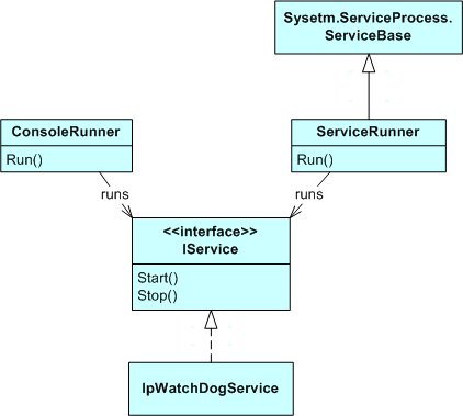 ServiceRunner and ConsoleRunner class diagram