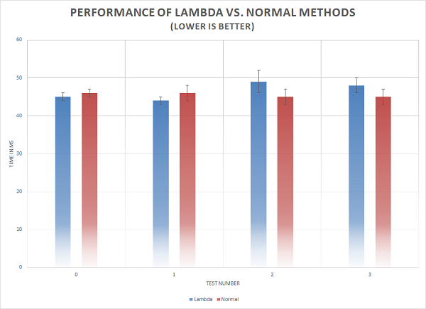 Performance oflambda expression
