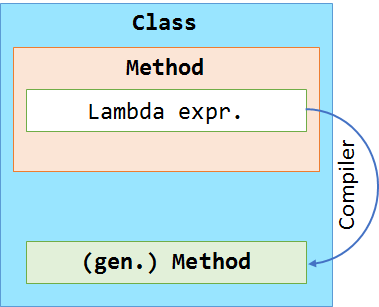 Lambda expressions into the MSIL