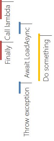 async void lambda mistake