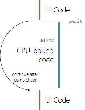 await async