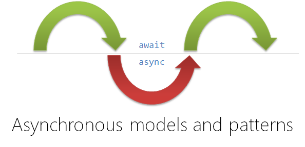 Asynchronous models and patterns