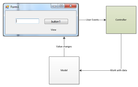 MVC illustration for C# Forms
