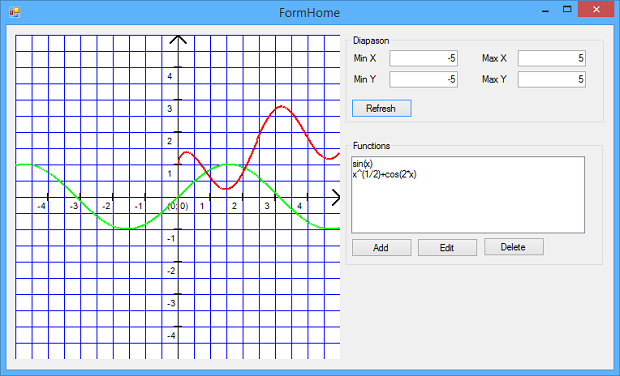 Graph of function for Window functions