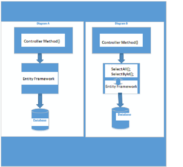 Repository Pattern Using Dependency Injection Autofac In MVC Beauteous Repository Pattern