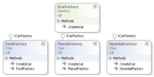 Abstract Factory Design Pattern | Java Programming Resources
