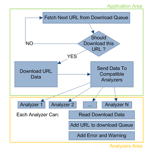 Iron Web Analyzer Working Diagram