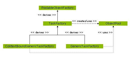 ManagedIOCP ThreadPool Task Factory Frameowrk