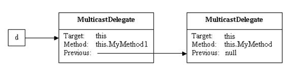 how to write a begin method c++