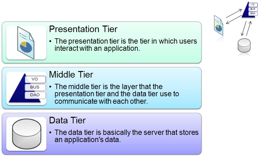 Presentation business logic and data layers yourself