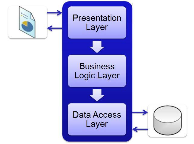 Presentation business data access layer design