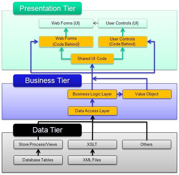 three layer architecture in c   net   codeprojectthree tier layer architecture design components