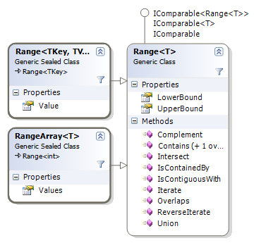Class diagram of the Range&ltT> and subclasses
