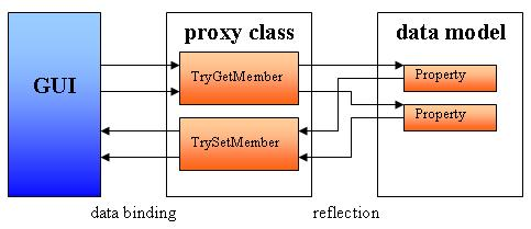 dynamicobjectproxy_proxy.jpg