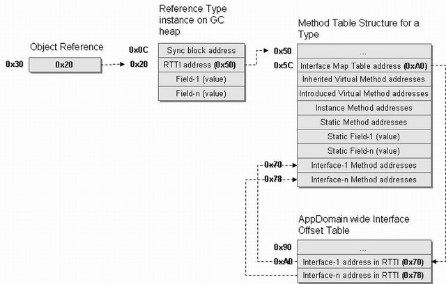 Reference Type Instance Memory Layout – Block Diagram