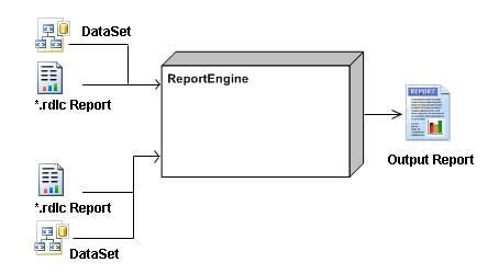 Logical representation of the Report Display Component
