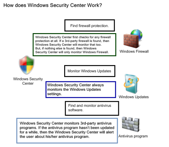 WindowsSecurityCenter.png