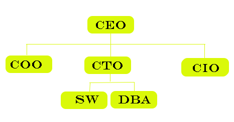 Hierarchical model in database
