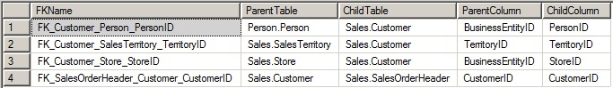 Sales.Customer relations