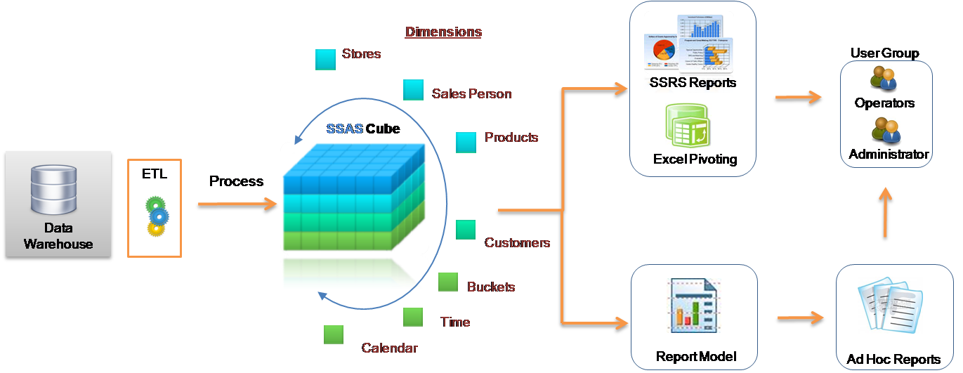 case study analysis process used