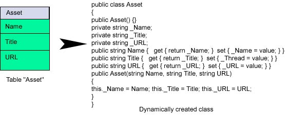 Automated class builder for database tables codeproject for Table attributes