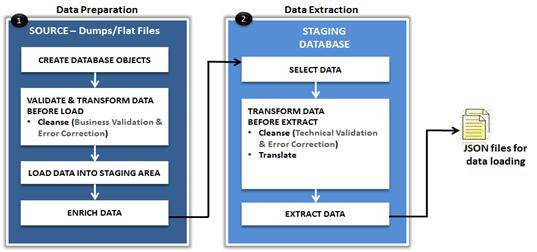 DataPreparation.png