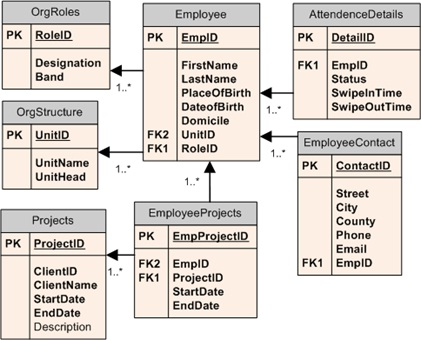 Migration of relational data structure to cassandra no for Table design normalization