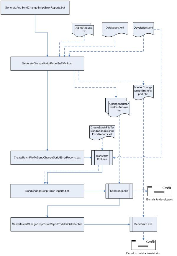 Diagram of GenerateAndSendChangeScriptErrorReports